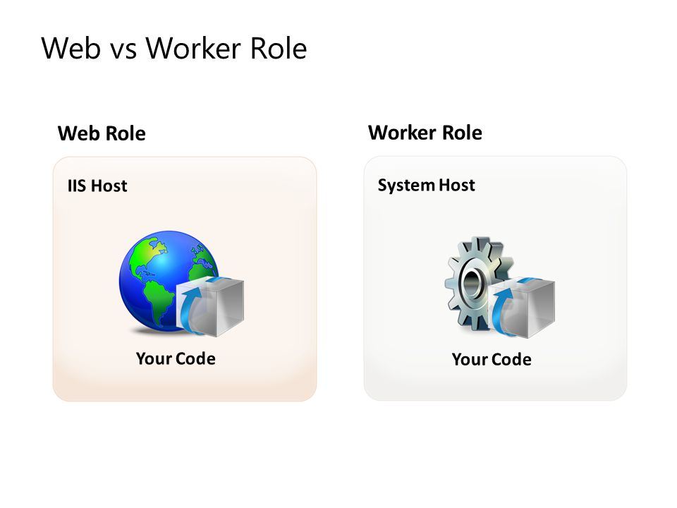 Web vs Worker Role Web Role Worker Role IIS Host System Host Your Code