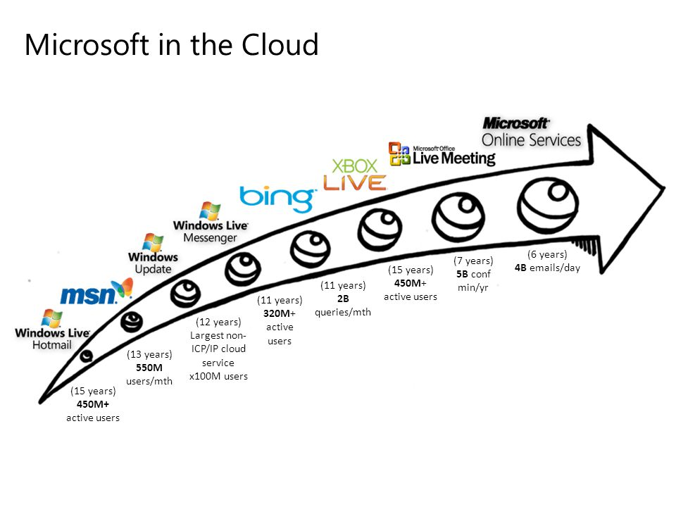 Microsoft in the Cloud (6 years) (7 years) 4B emails/day (15 years)