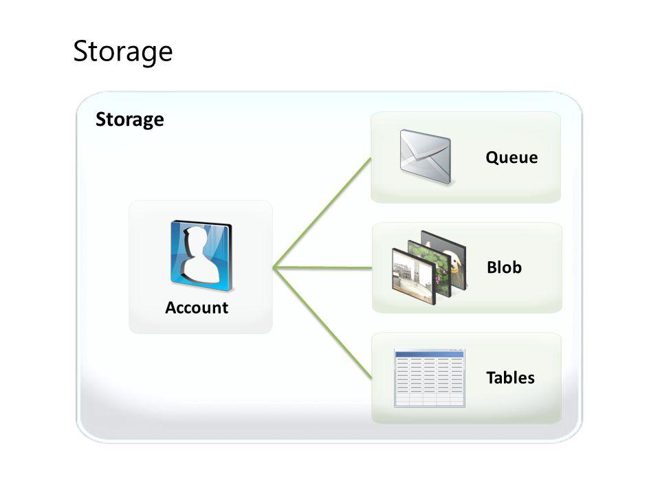Storage Storage Queue Blob Account Tables