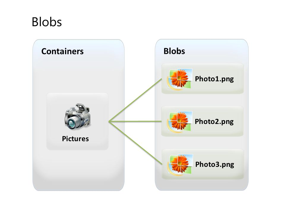 Blobs Containers Blobs Photo1.png Photo2.png Pictures Photo3.png
