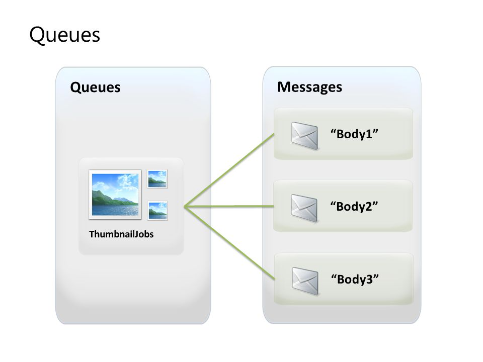 Queues Queues Messages Body1 Body2 ThumbnailJobs Body3