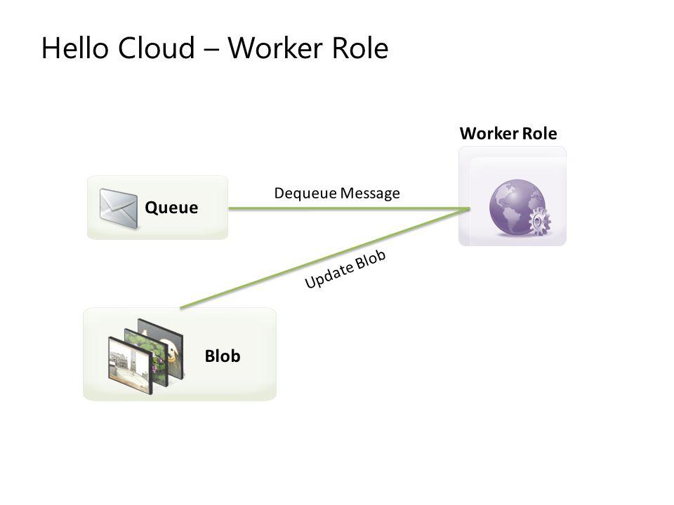 Hello Cloud – Worker Role