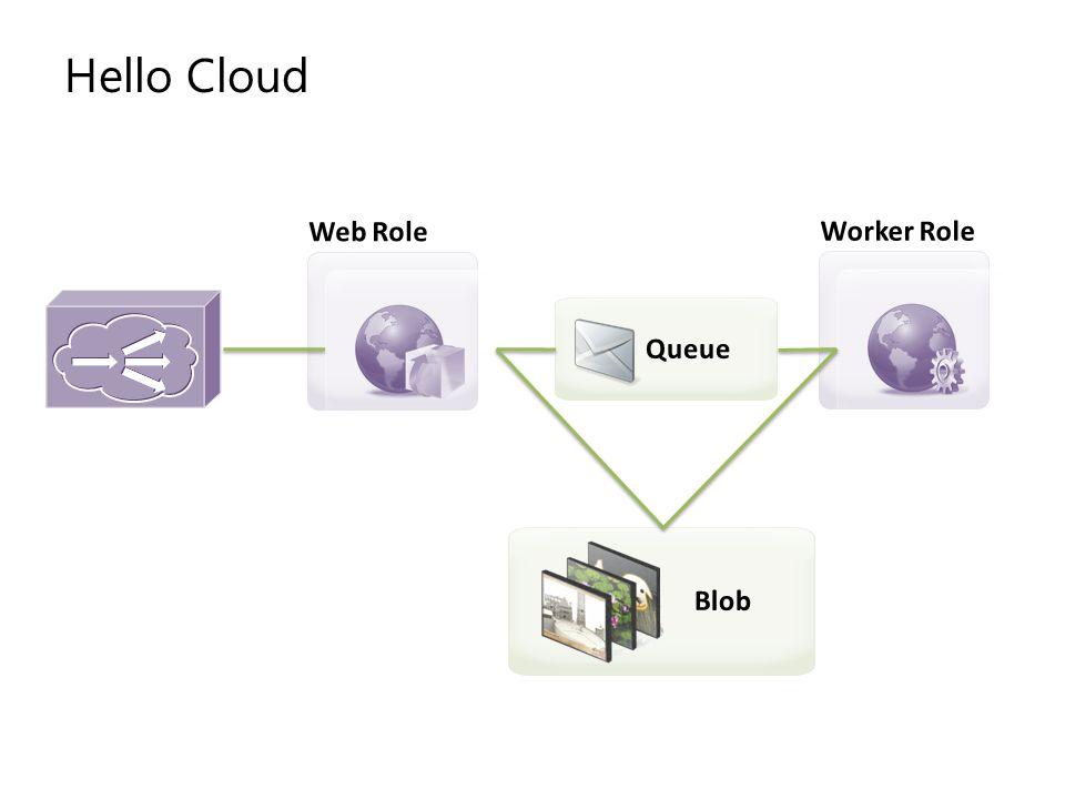 Hello Cloud Web Role Worker Role Queue Blob