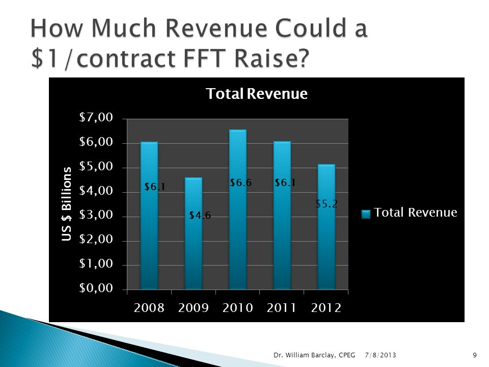 How Much Revenue Could a $1/contract FFT Raise