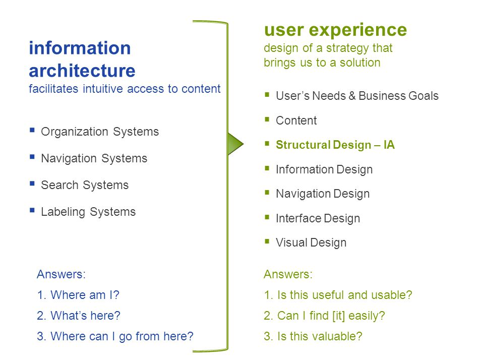 information architecture facilitates intuitive access to content