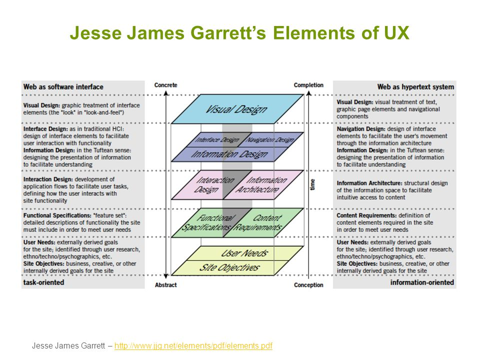 Jesse James Garrett's Elements of UX