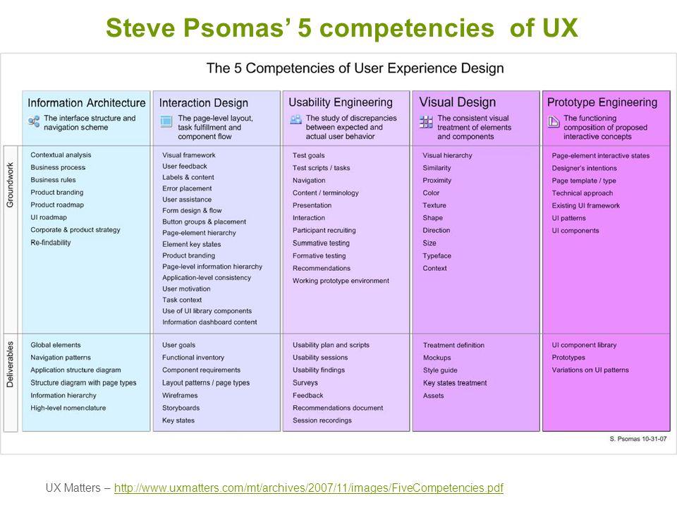 Steve Psomas' 5 competencies of UX
