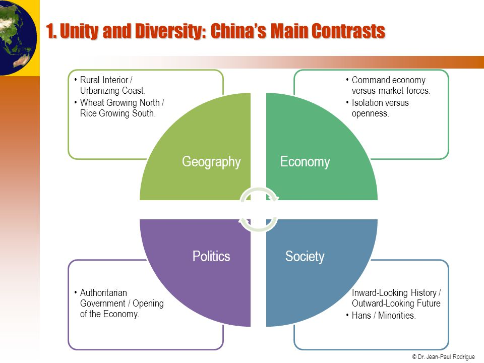 1. Unity and Diversity: China's Main Contrasts