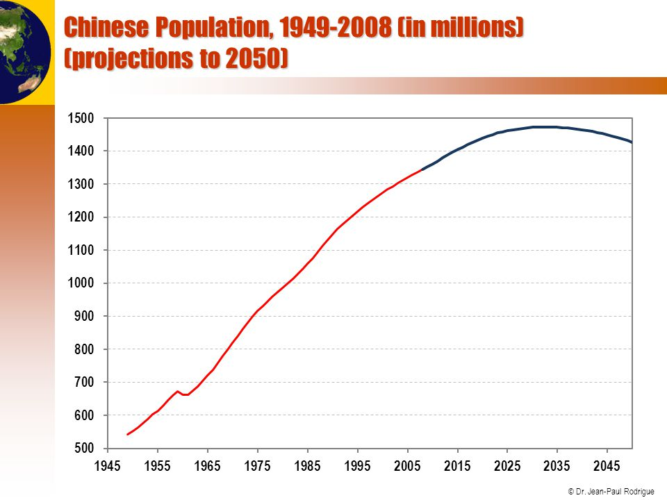 Chinese Population, 1949-2008 (in millions) (projections to 2050)