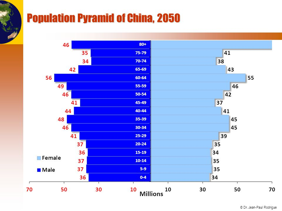 Population Pyramid of China, 2050