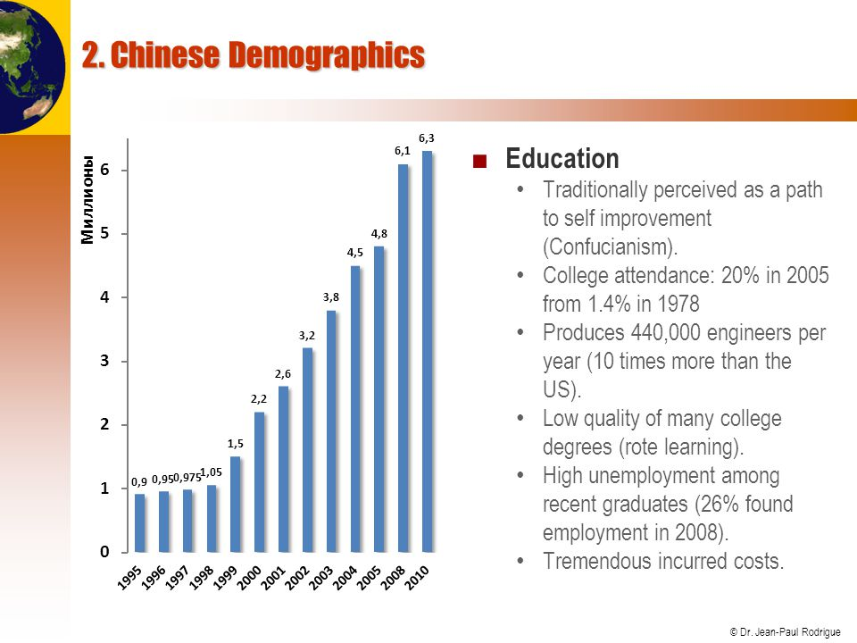 2. Chinese Demographics Education