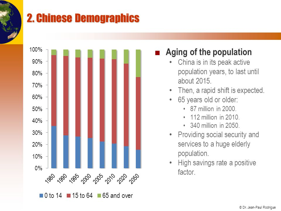 2. Chinese Demographics Aging of the population