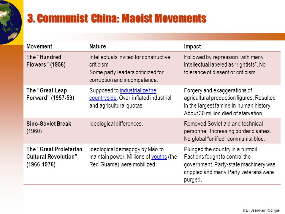 3. Communist China: Maoist Movements