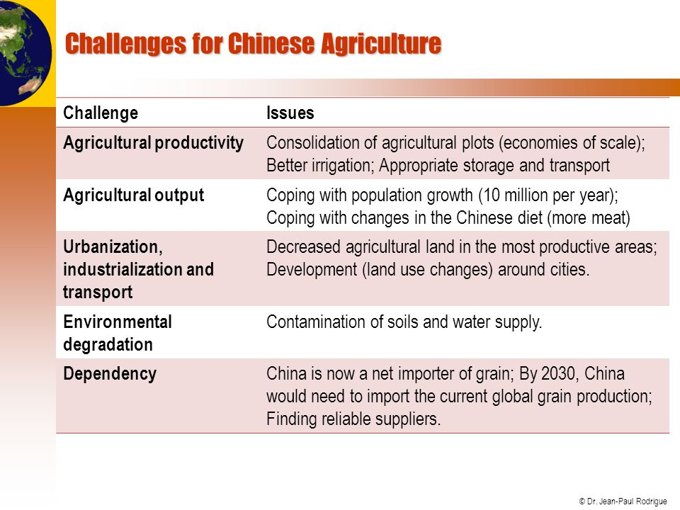 Challenges for Chinese Agriculture