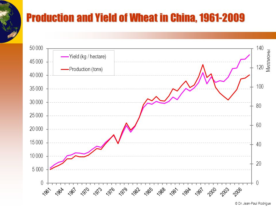 Production and Yield of Wheat in China, 1961-2009
