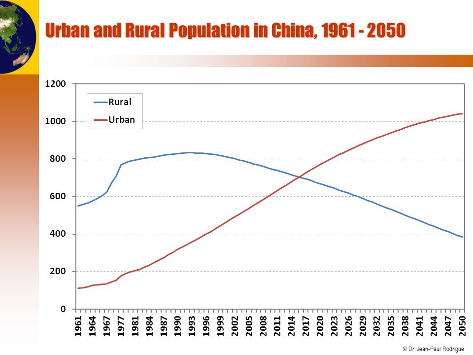 Urban and Rural Population in China, 1961 - 2050