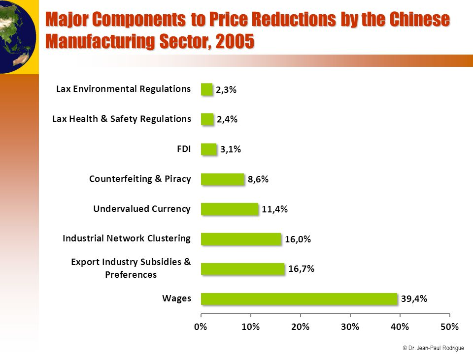 Major Components to Price Reductions by the Chinese Manufacturing Sector, 2005