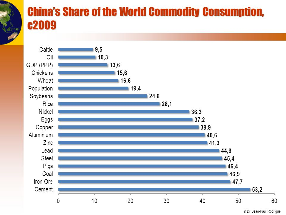 China's Share of the World Commodity Consumption, c2009