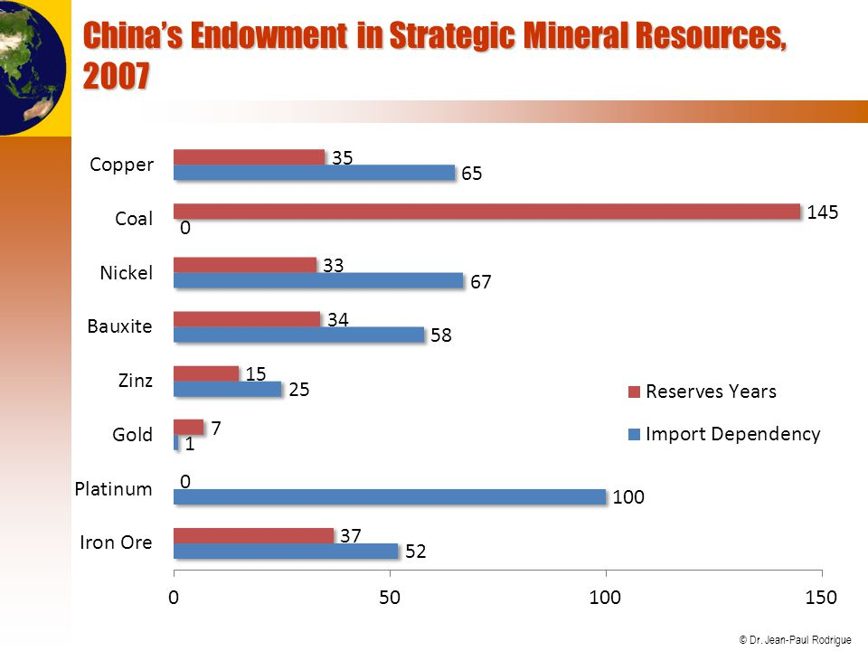 China's Endowment in Strategic Mineral Resources, 2007