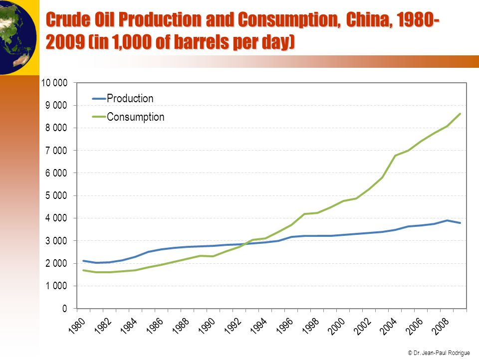 Crude Oil Production and Consumption, China, 1980-2009 (in 1,000 of barrels per day)