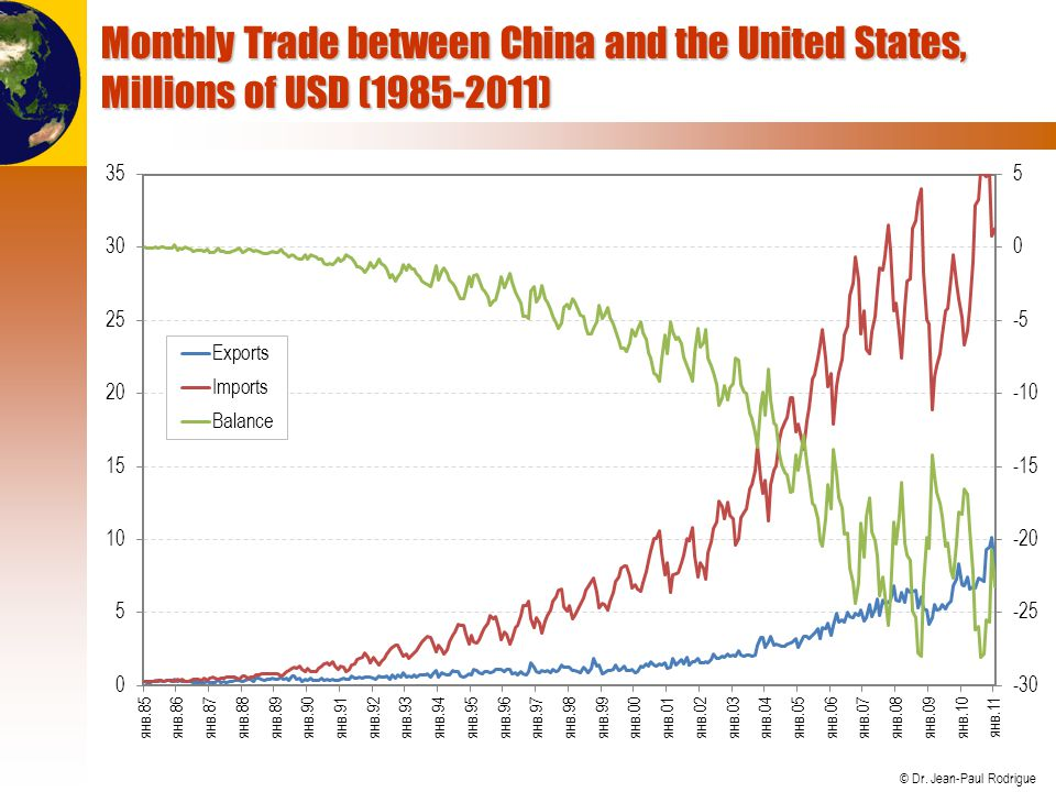 Monthly Trade between China and the United States, Millions of USD (1985-2011)