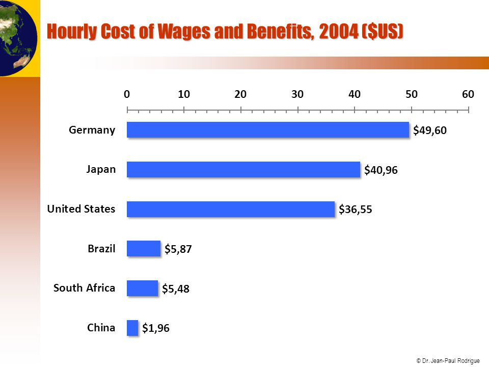 Hourly Cost of Wages and Benefits, 2004 ($US)