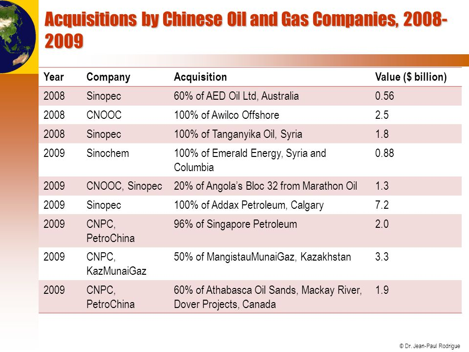 Acquisitions by Chinese Oil and Gas Companies, 2008-2009