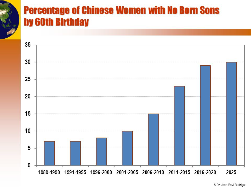 Percentage of Chinese Women with No Born Sons by 60th Birthday