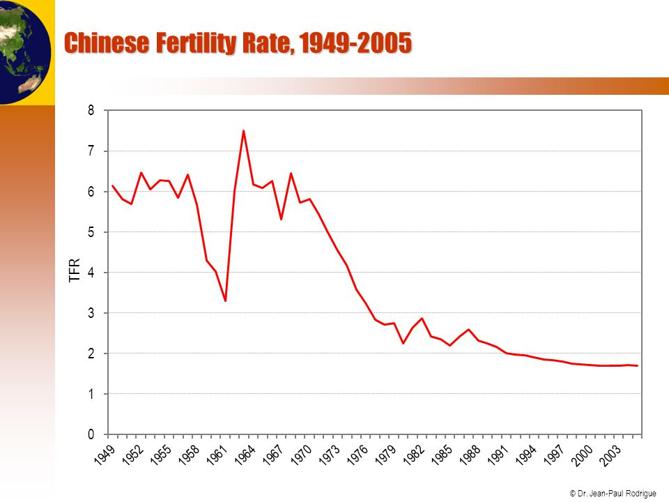 Chinese Fertility Rate, 1949-2005