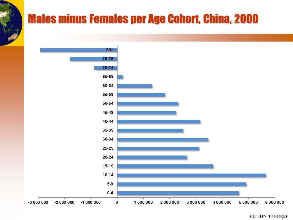 Males minus Females per Age Cohort, China, 2000
