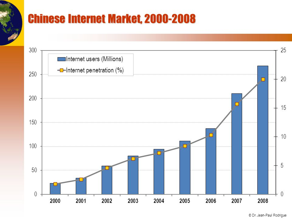 Chinese Internet Market, 2000-2008