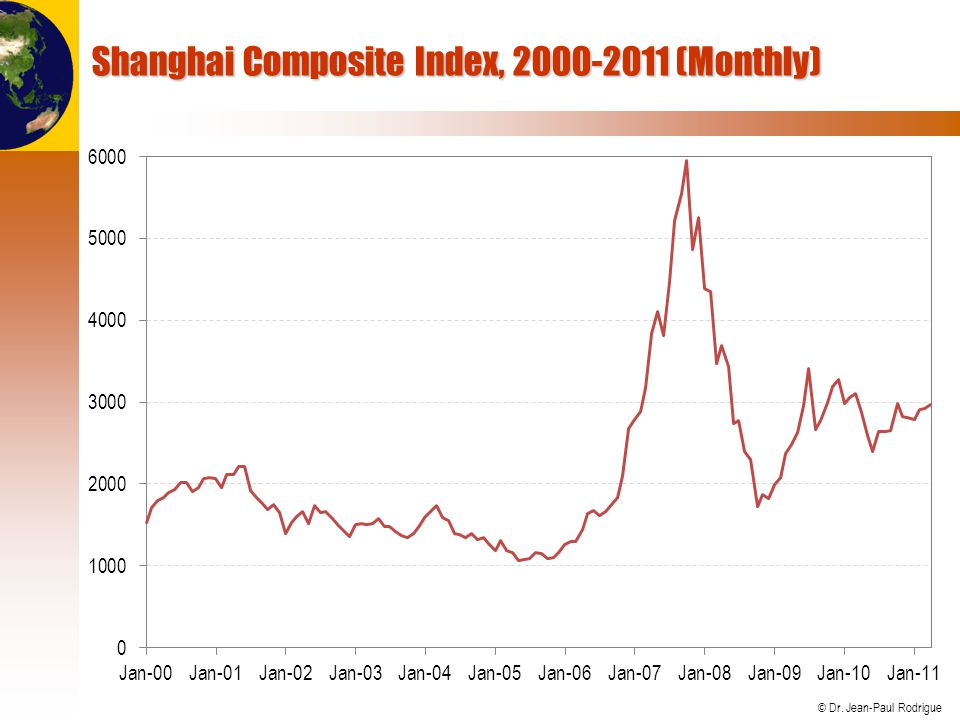 Shanghai Composite Index, 2000-2011 (Monthly)