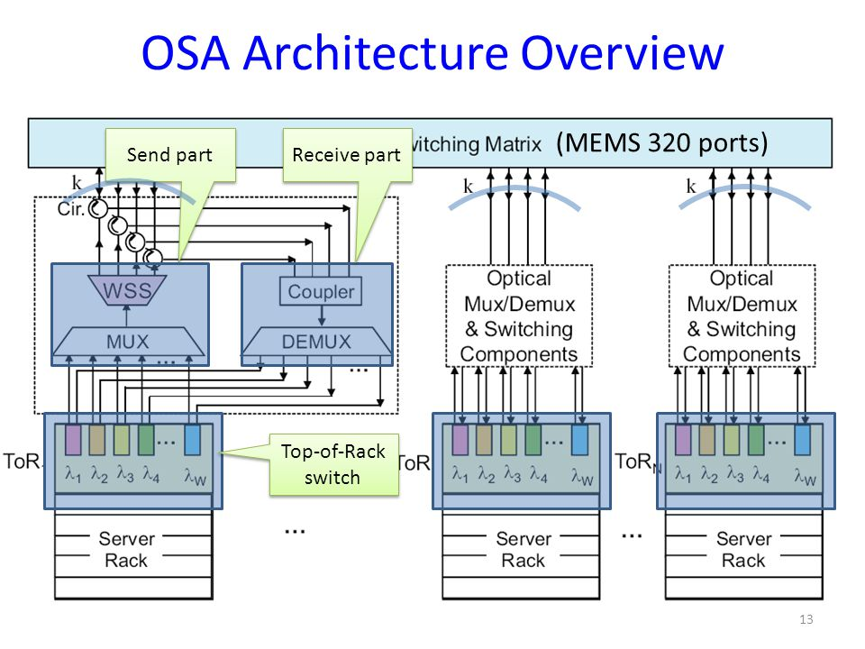 OSA Architecture Overview
