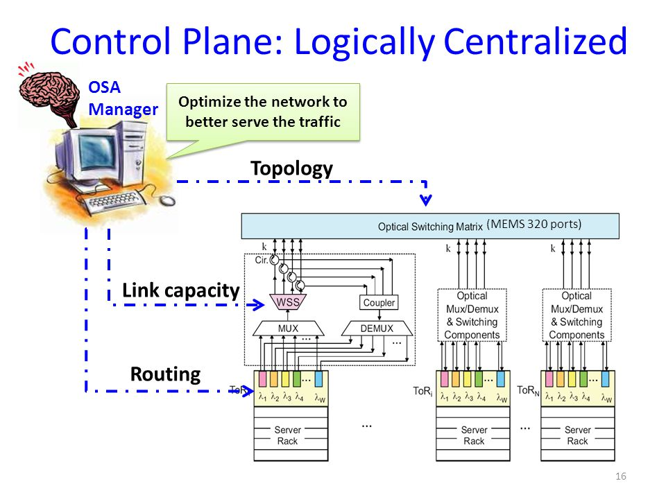 Control Plane: Logically Centralized