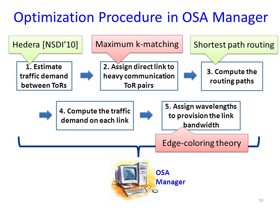 Optimization Procedure in OSA Manager