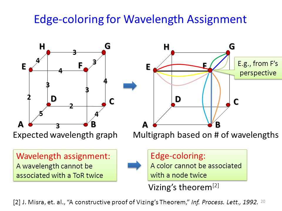 Edge-coloring for Wavelength Assignment