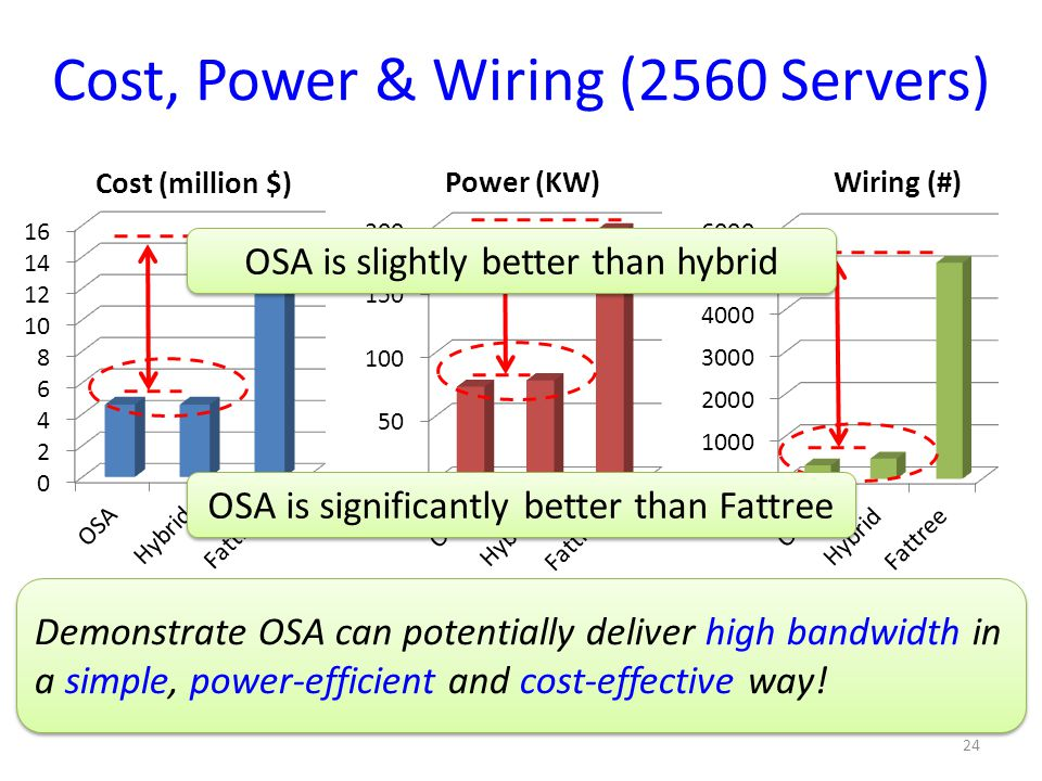 Cost, Power & Wiring (2560 Servers)