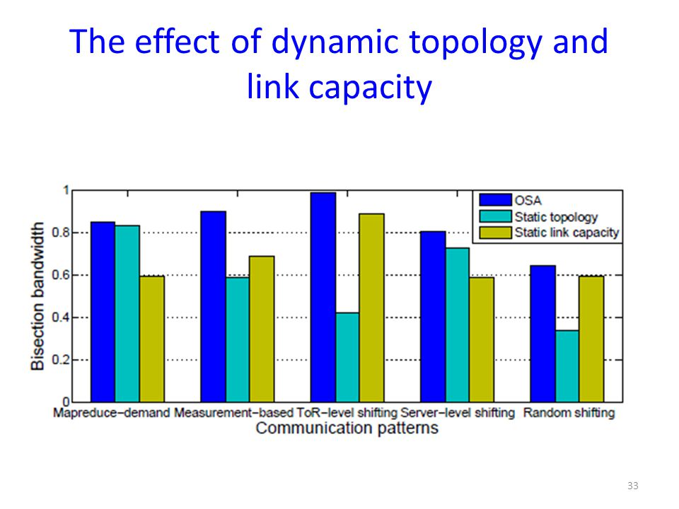 The effect of dynamic topology and link capacity
