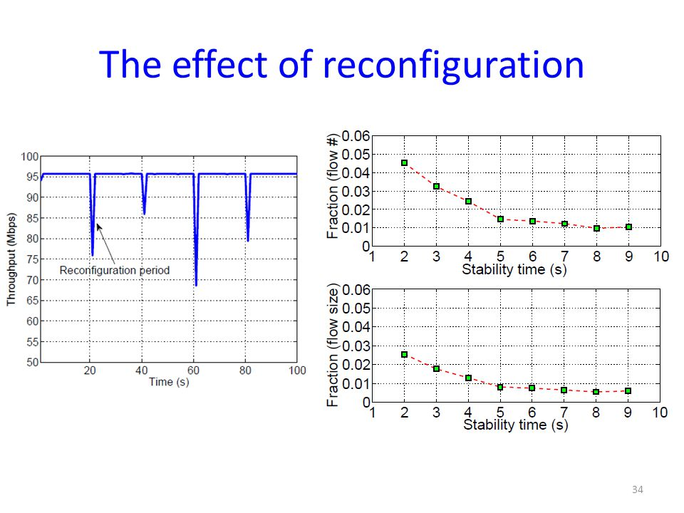 The effect of reconfiguration