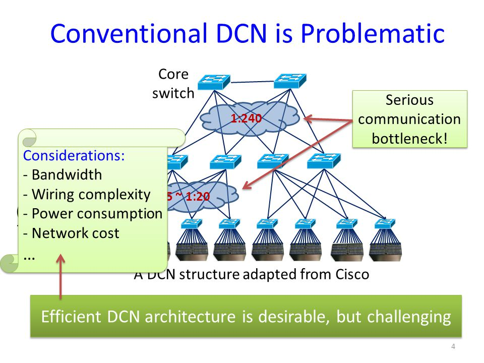 Conventional DCN is Problematic