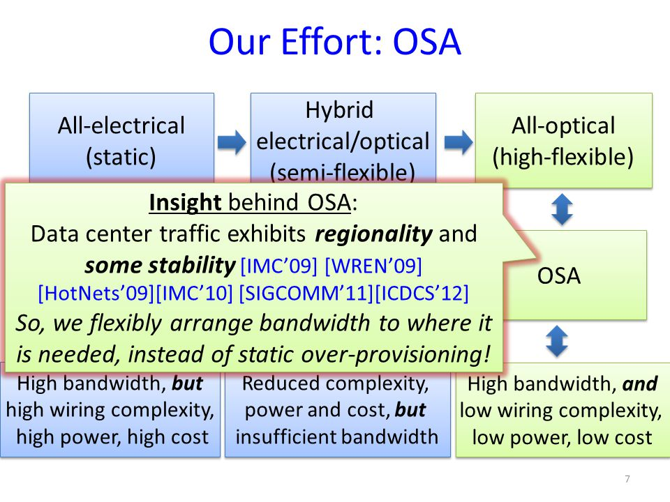 Our Effort: OSA All-electrical (static) Hybrid electrical/optical