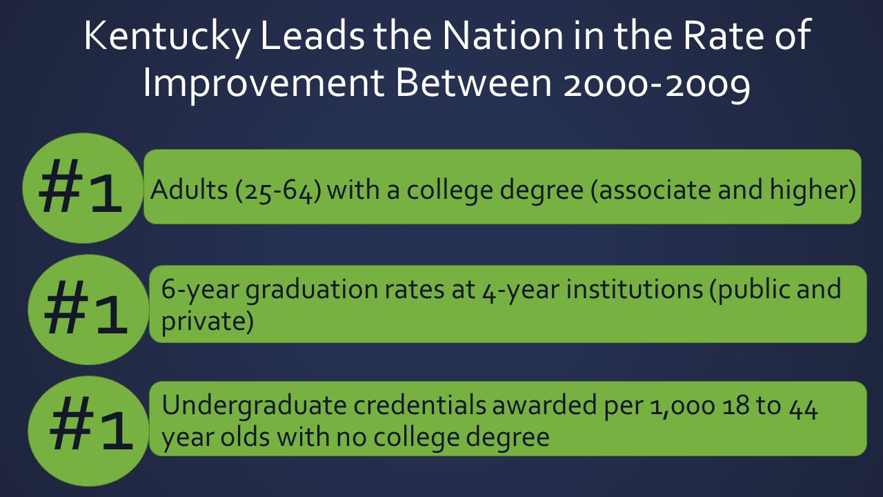 Kentucky Leads the Nation in the Rate of Improvement Between 2000-2009