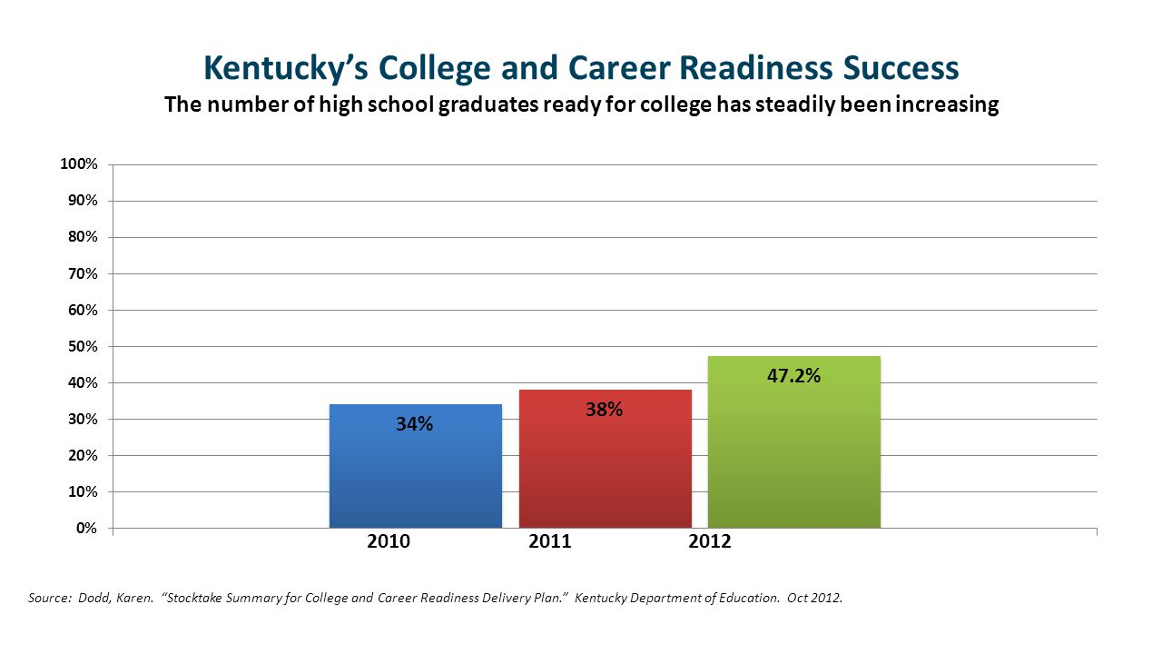 Kentucky's College and Career Readiness Success The number of high school graduates ready for college has steadily been increasing