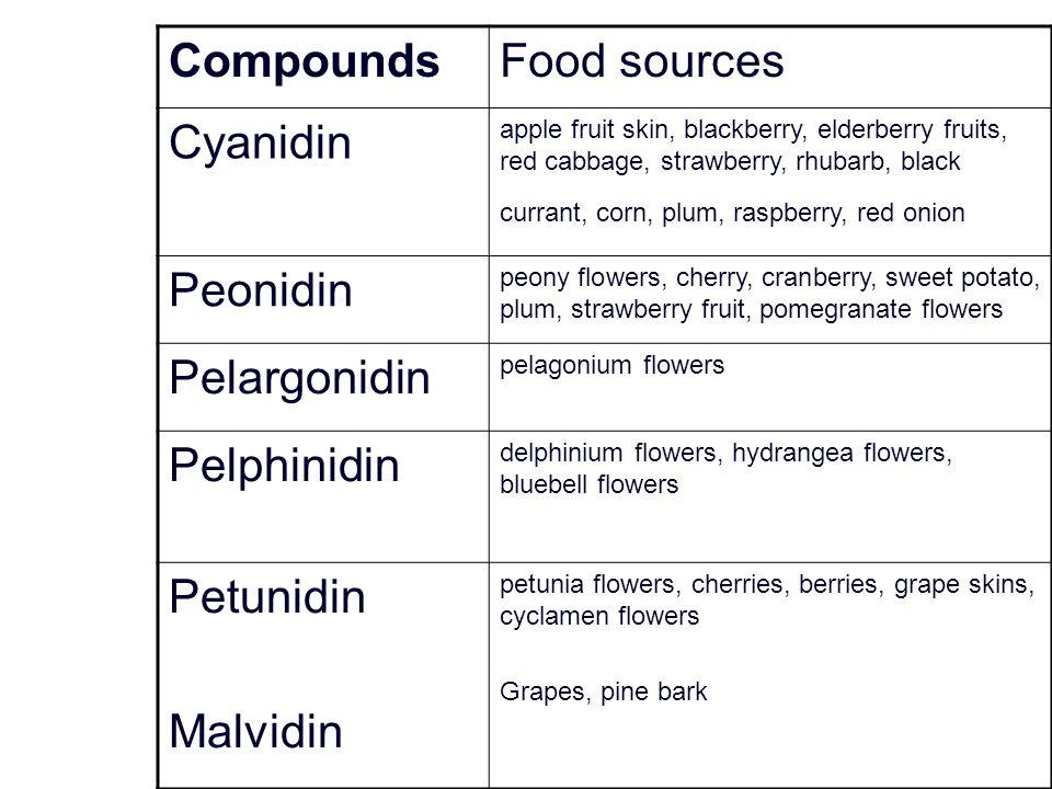 Compounds Food sources Cyanidin Peonidin Pelargonidin Pelphinidin