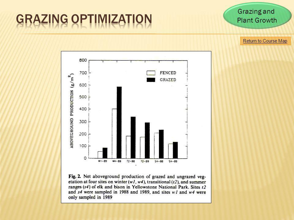 Grazing Optimization Grazing and Plant Growth