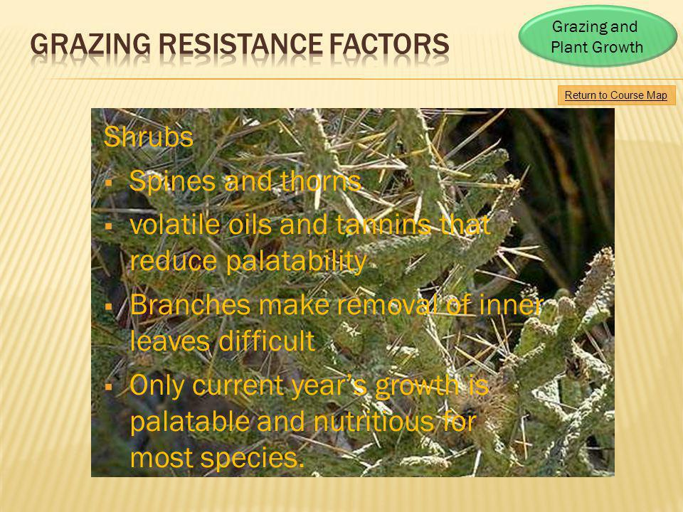 Grazing RESISTANCE FACTORS