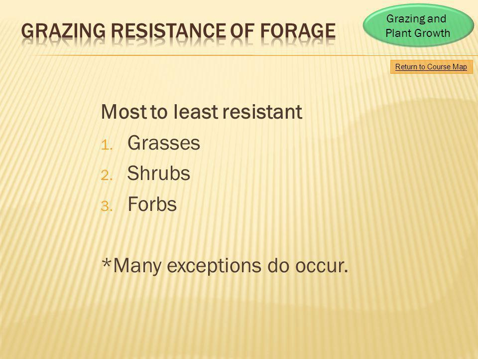 GRAZING RESISTANCE OF FORAGE