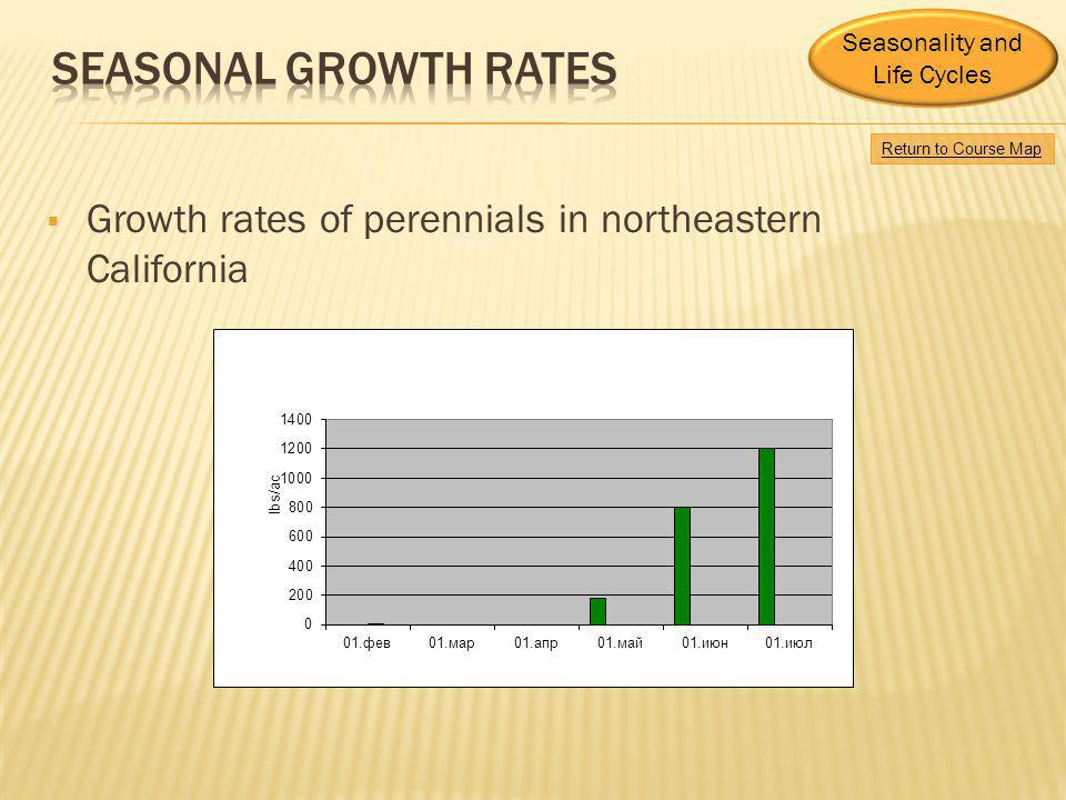 Seasonality and Life Cycles. Seasonal growth rates. Return to Course Map. Growth rates of perennials in northeastern California.