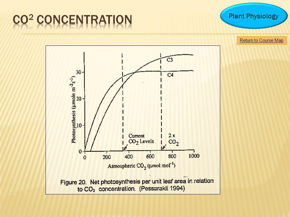 CO2 CONCENTRATION Plant Physiology