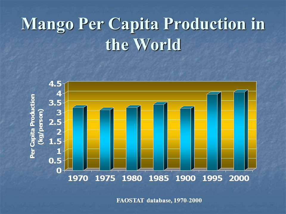 Mango Per Capita Production in the World